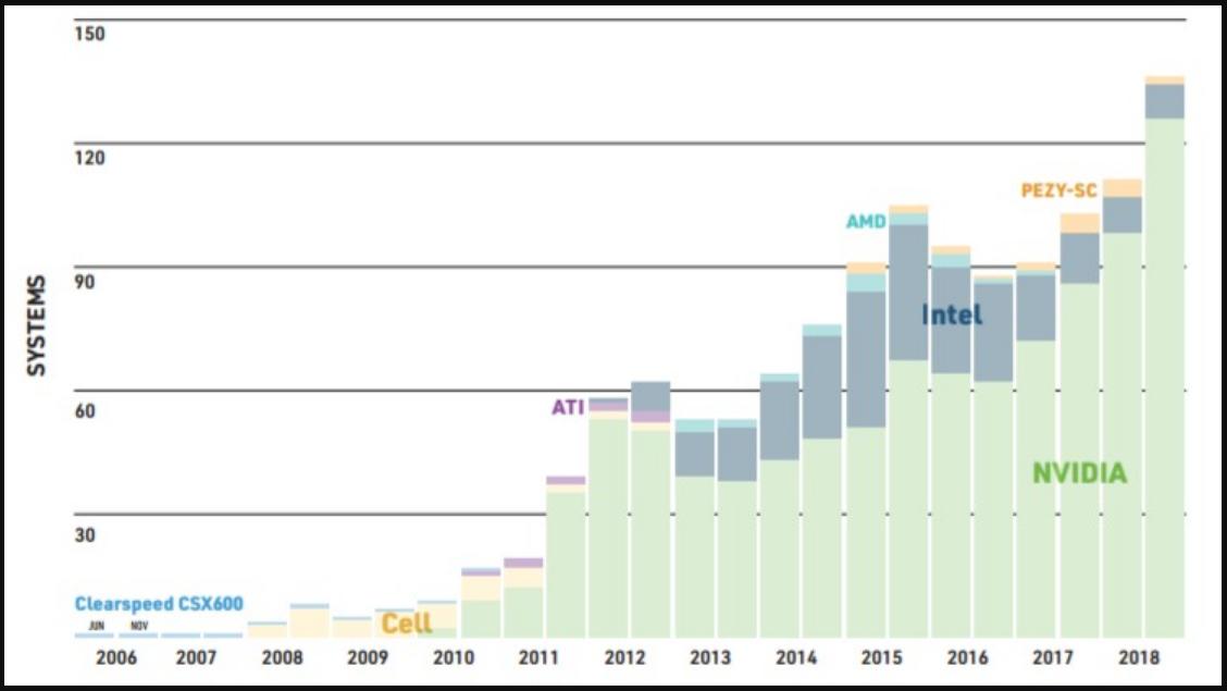 Klicken Sie auf die Grafik für eine größere Ansicht  Name:HPC Accelerators Systems - Marketshare 2018.png Hits:21 Größe:305,1 KB ID:1037646