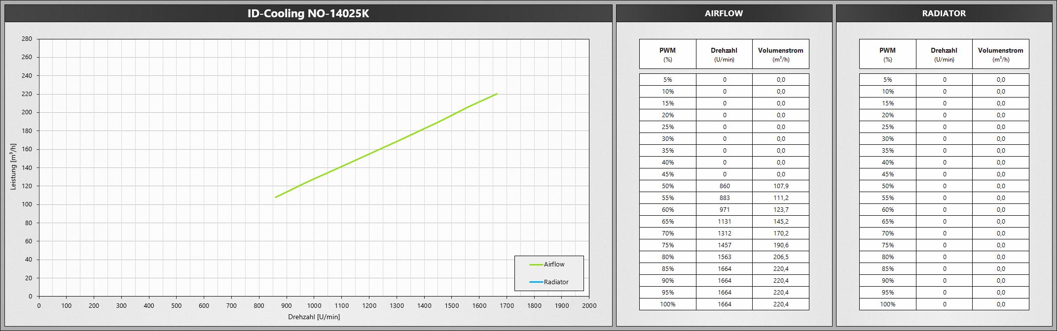 Klicken Sie auf die Grafik für eine größere Ansicht  Name:IDCooling14025K.png Hits:652 Größe:463,8 KB ID:1074764