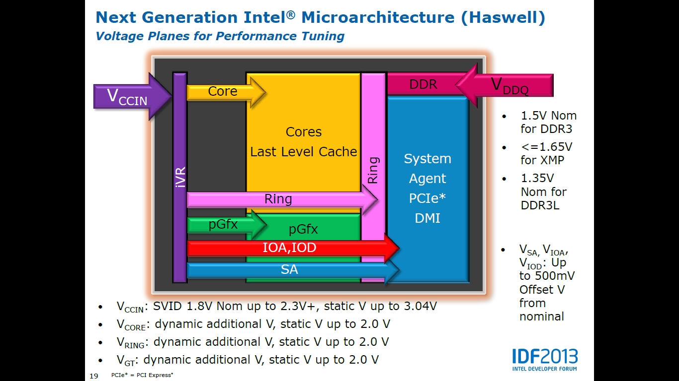 [HowTo] Intel Haswell OC Guide inkl. Haswell CPU OC-Liste-idfvoltage2.jpg
