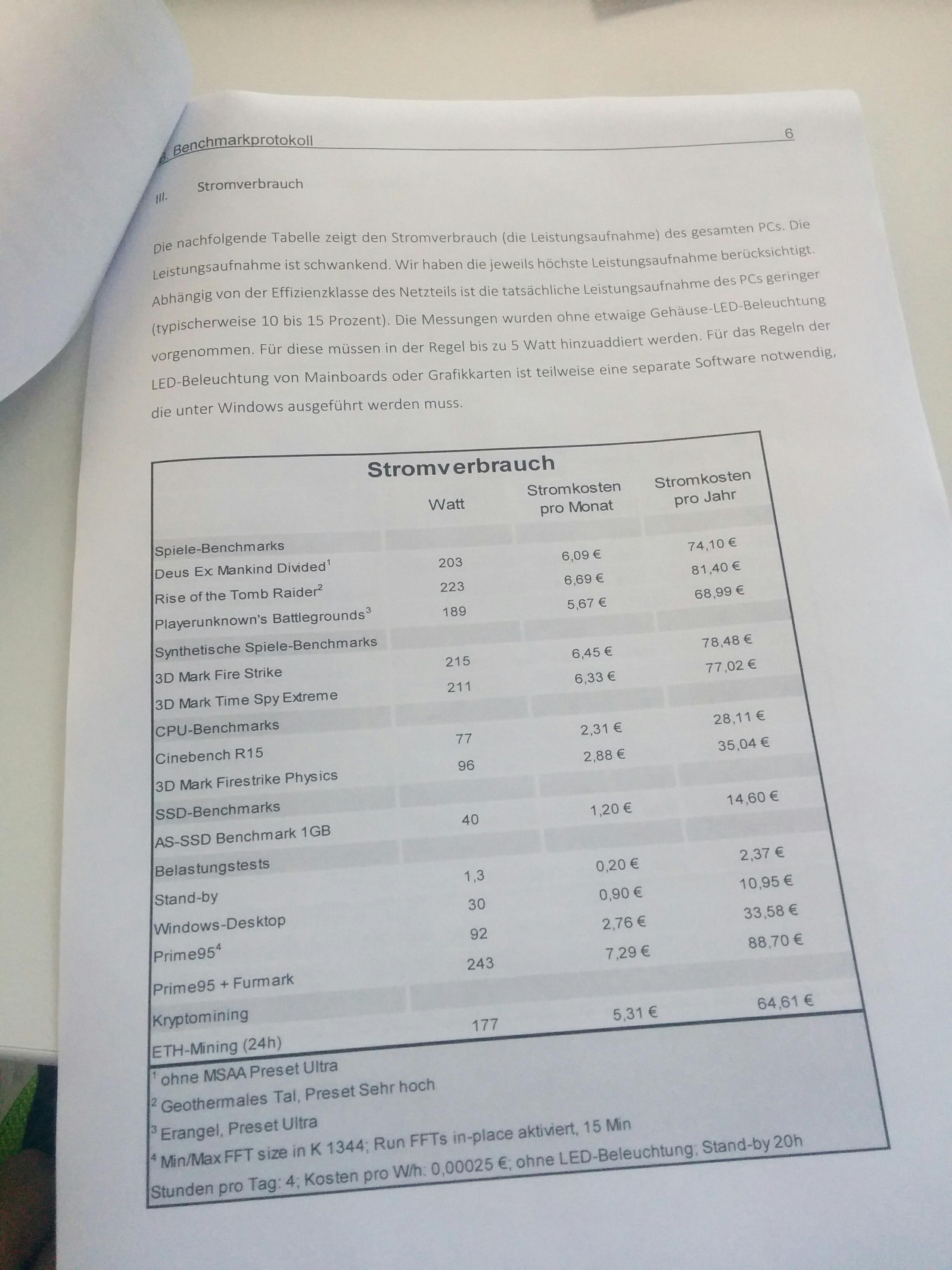 1500 Euro PC - Dubaro.de versus Zed Up Gaming PCs versus PCGH-PC ...