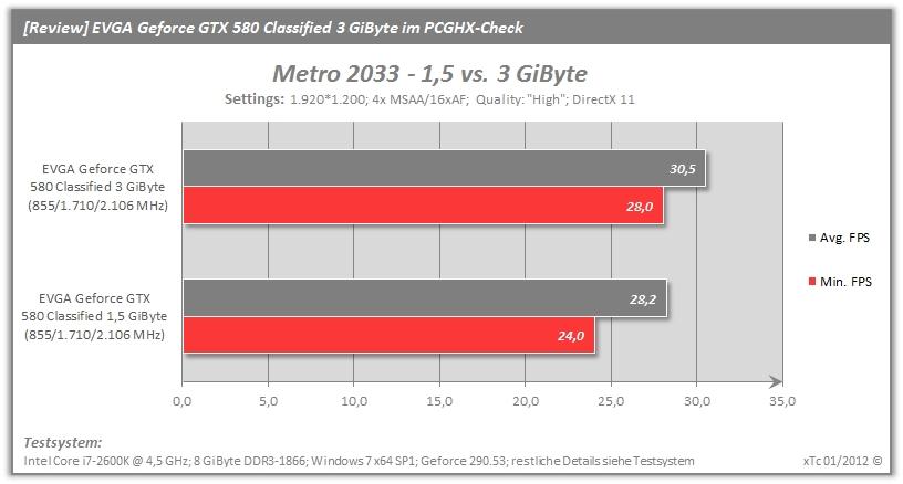 img_evga_gtx_580_classi_bench_metro_2033_vram-jpg.509372