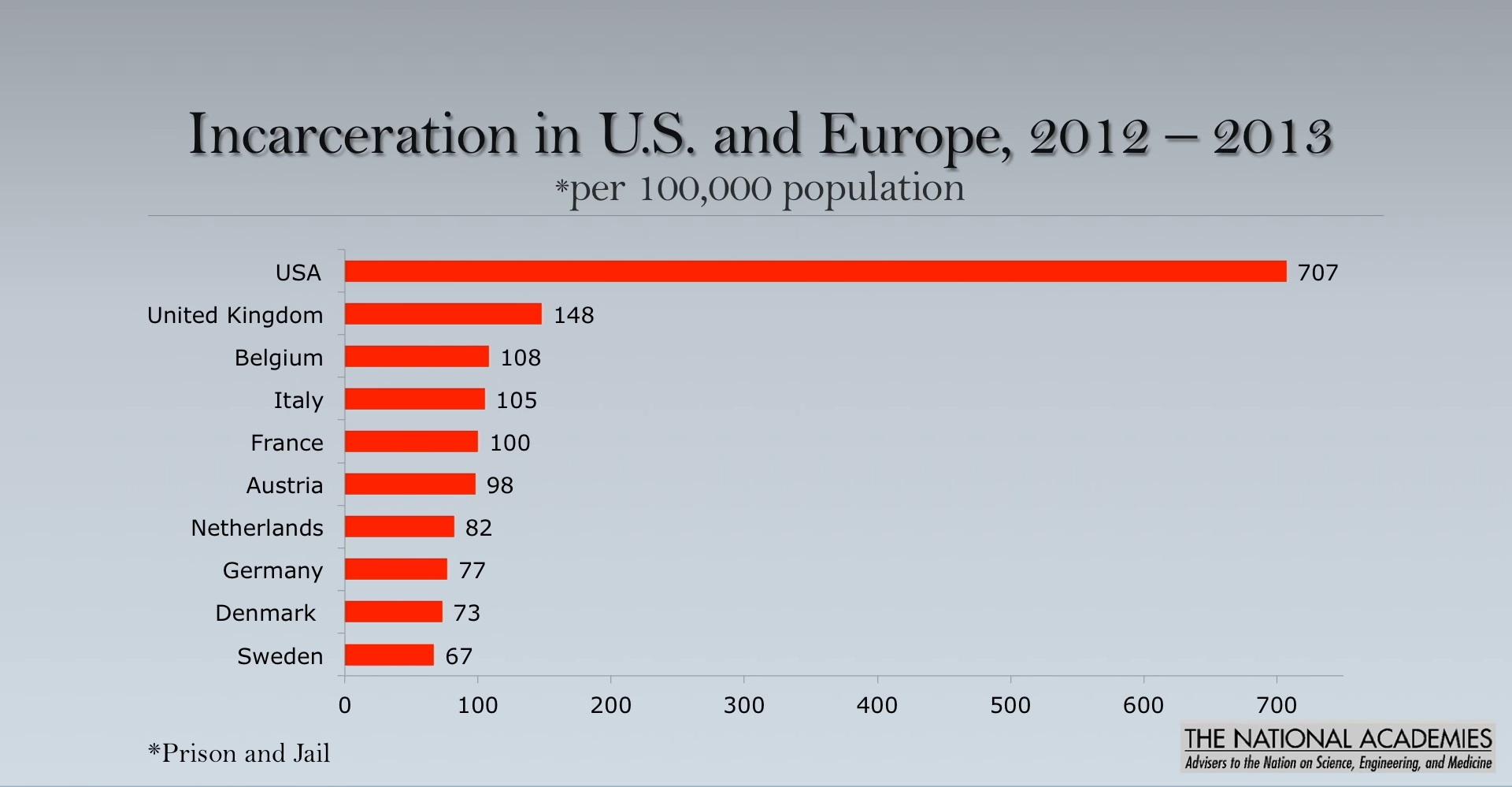 Incarceration US  and Europe