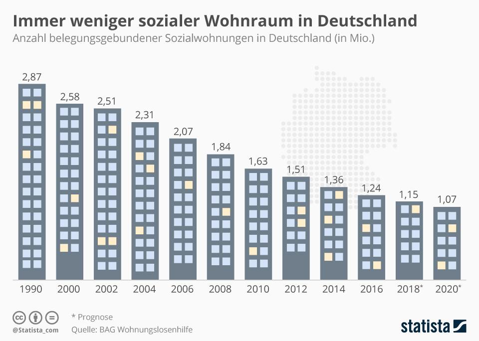 infografik_12473_immer_weniger_sozialwohnungen_in_deutschland_n.jpg