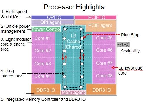 Klicken Sie auf die Grafik für eine größere Ansicht  Name:intel_sandy_bridge_xeon_block.jpg Hits:2318 Größe:134,4 KB ID:436360