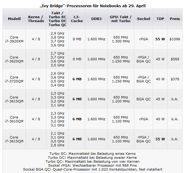 [Sammelthread] Intel Ivy Bridge-ivynotebookmodelle.png