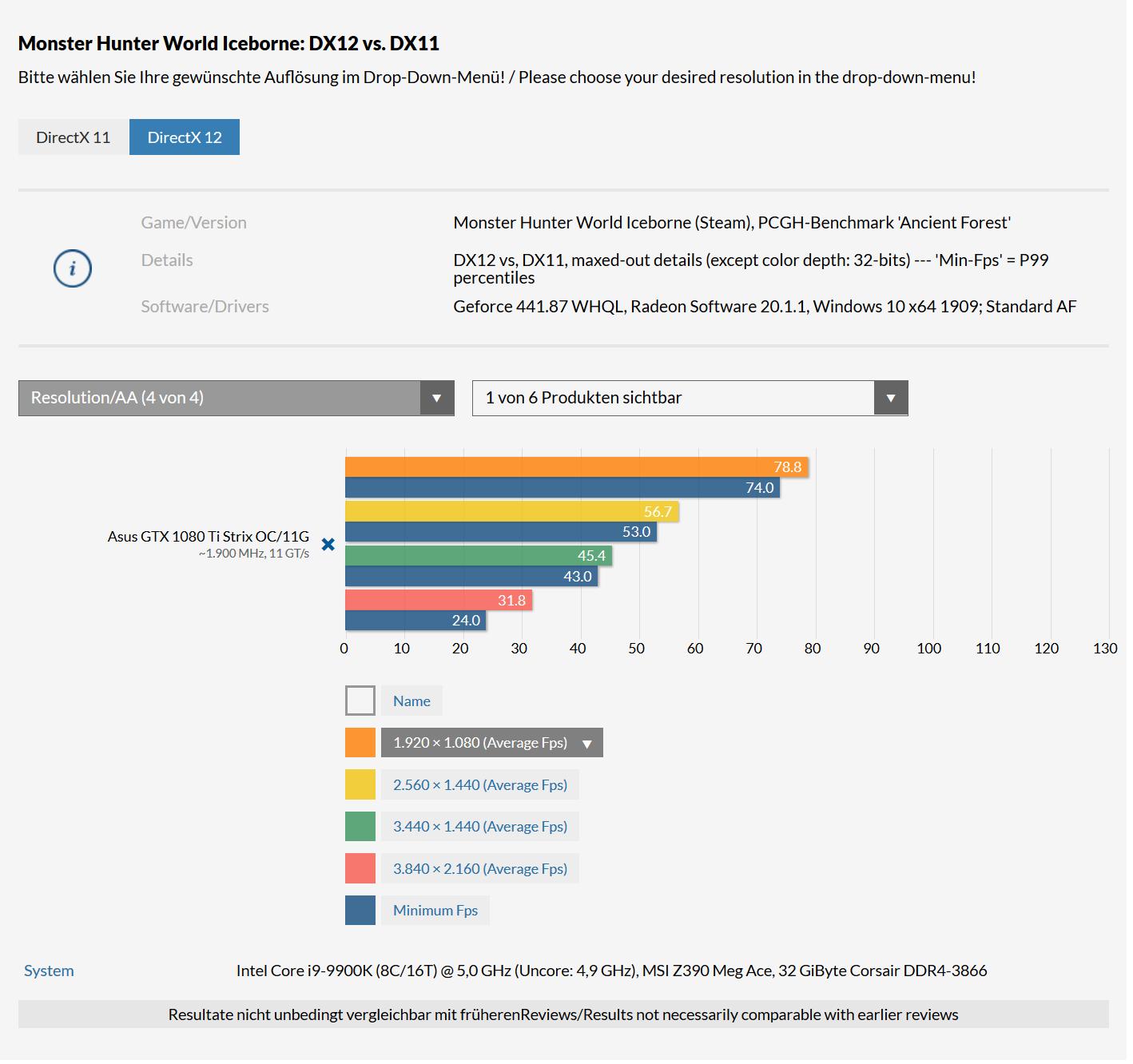 Klicken Sie auf die Grafik für eine größere Ansicht  Name:MHW-IB_GTX 1080TI - DX12 - 1.png Hits:274 Größe:97,4 KB ID:1077003