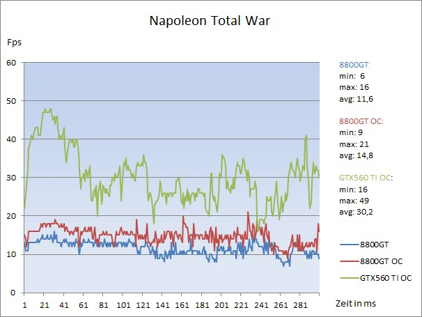 Napoleon Total War Diagramm Results.jpg