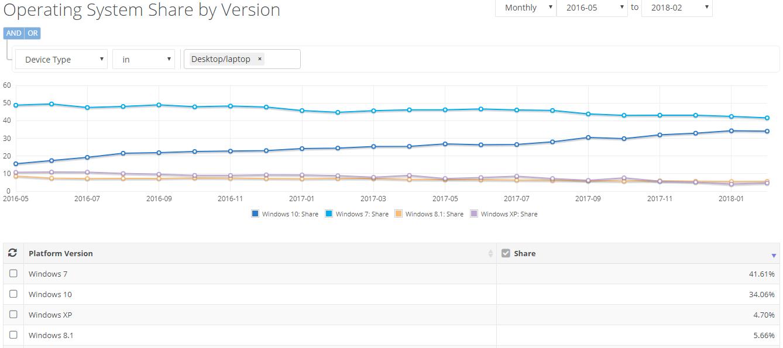 Klicken Sie auf die Grafik für eine größere Ansicht  Name:NetMarketShare-weltweite-Betriebssystem-Verteilung-Mai-2016-bis-Februar-2018.png Hits:720 Größe:75,5 KB ID:991592
