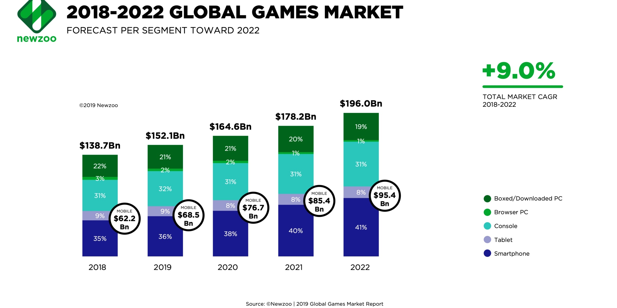 Newzoo-Global-Games-Market-2018-to-2022.jpg