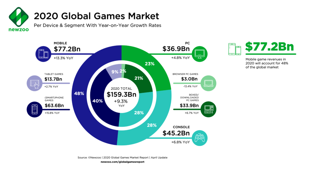 Newzoo_Games_Market_Revenues_2020-1024x576.png