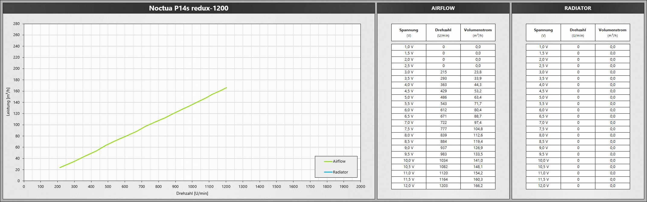 Klicken Sie auf die Grafik für eine größere Ansicht  Name:Noctua P14sRedux1200.png Hits:660 Größe:467,8 KB ID:1074773