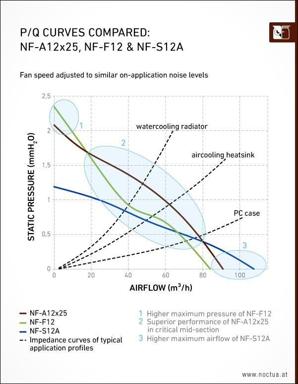 Klicken Sie auf die Grafik für eine größere Ansicht  Name:noctua_nf_a12x25_pq_compared.png Hits:31 Größe:78,7 KB ID:999780