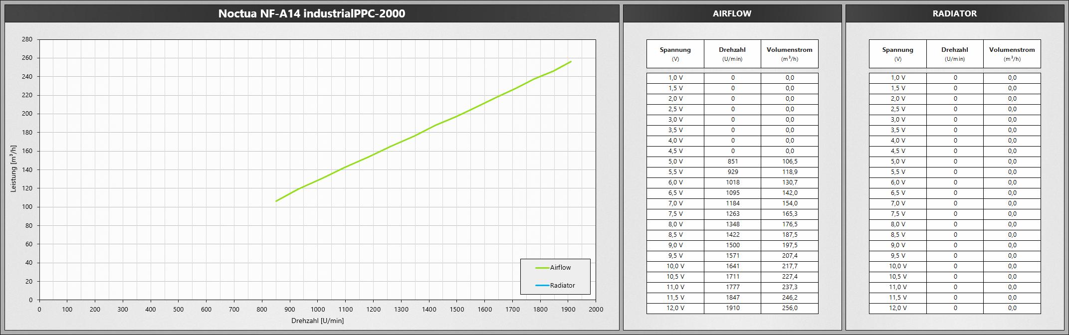 Klicken Sie auf die Grafik für eine größere Ansicht  Name:NoctuaNFA14iPPC2000.png Hits:657 Größe:469,0 KB ID:1074772