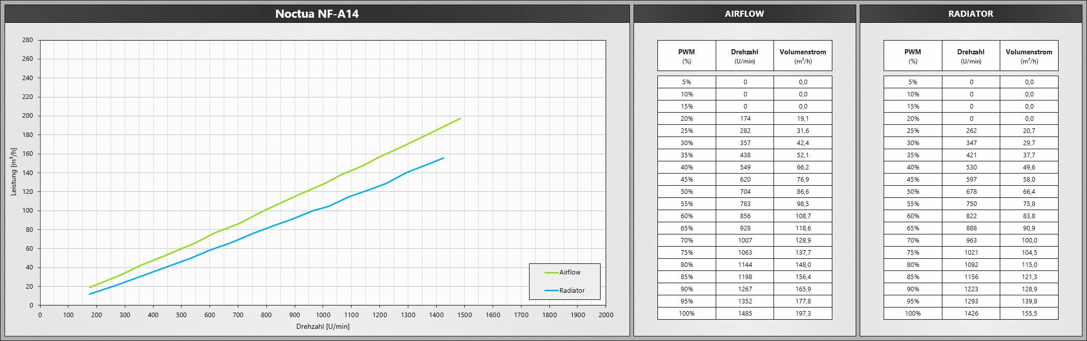 Klicken Sie auf die Grafik für eine größere Ansicht  Name:NoctuaNFA14PWM.png Hits:669 Größe:477,3 KB ID:1074771