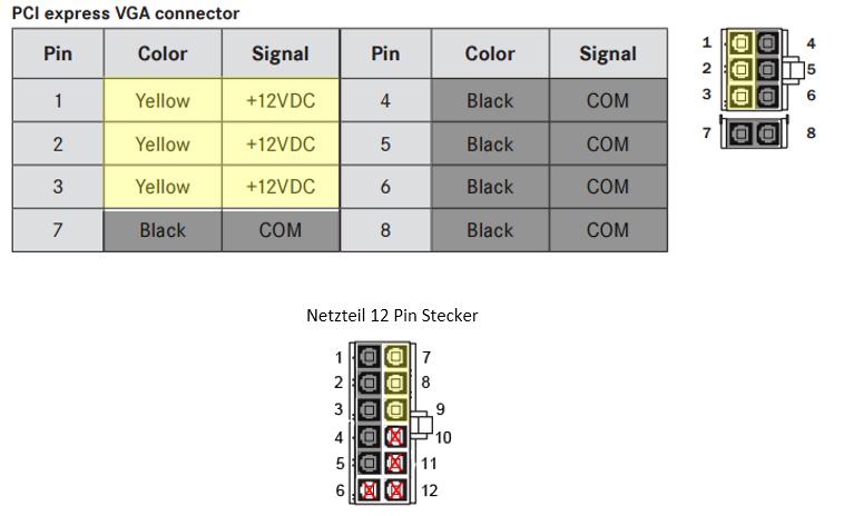 Pins des PCIe Kabels am Netzteilstecker tauschen?