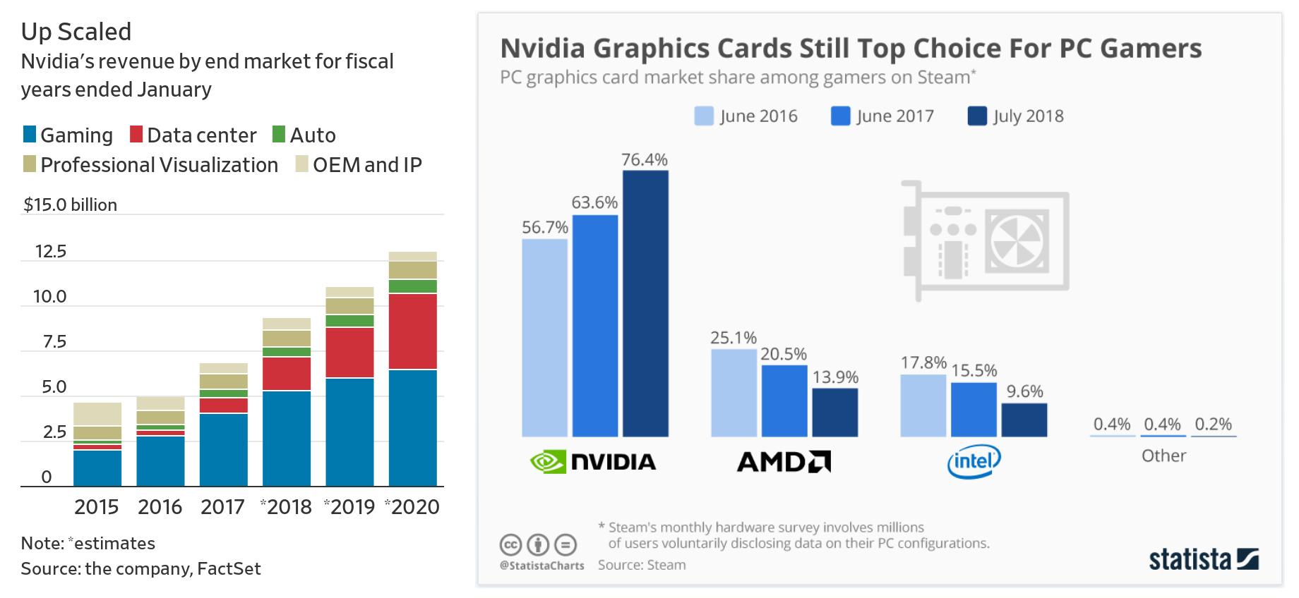 Klicken Sie auf die Grafik für eine größere Ansicht  Name:Nvidia Revenue @ 5 Market Segments.png Hits:4 Größe:241,9 KB ID:1037708