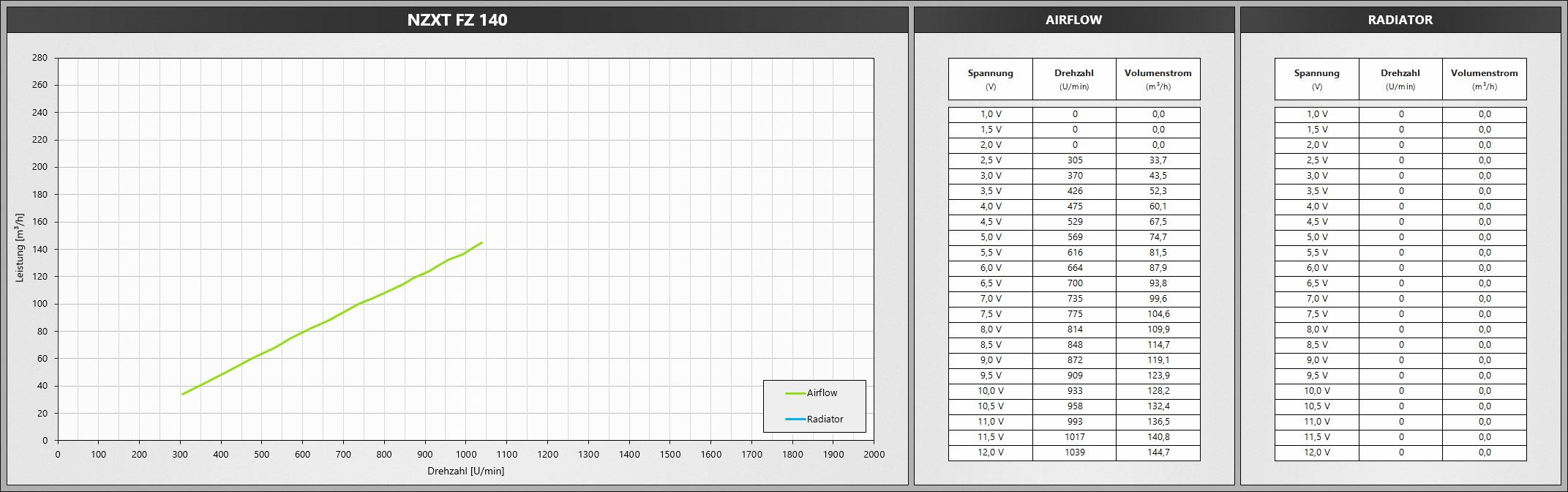 Klicken Sie auf die Grafik für eine größere Ansicht  Name:NZXTFZ140.png Hits:646 Größe:465,1 KB ID:1074775