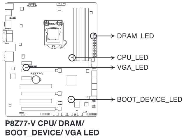 Rechner bootet nicht // Mainboard-LED rot // CPU Fan Error