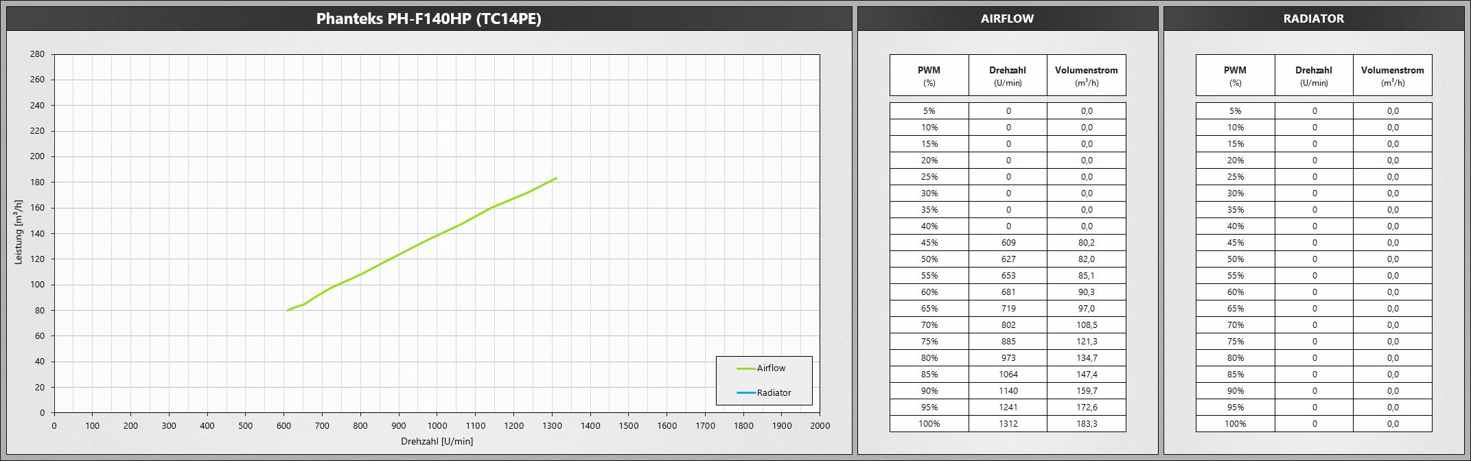 Klicken Sie auf die Grafik für eine größere Ansicht  Name:PhanteksF140HP-TC14PE.png Hits:650 Größe:464,0 KB ID:1074778