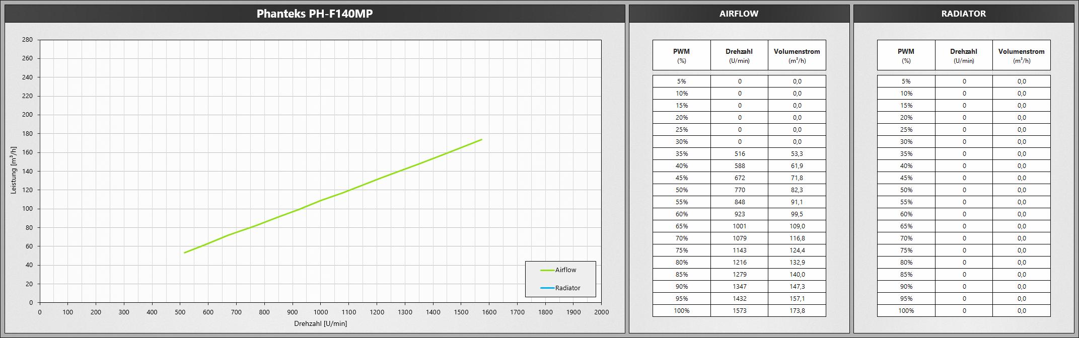 Klicken Sie auf die Grafik für eine größere Ansicht  Name:PhanteksF140MP.png Hits:648 Größe:465,6 KB ID:1074779