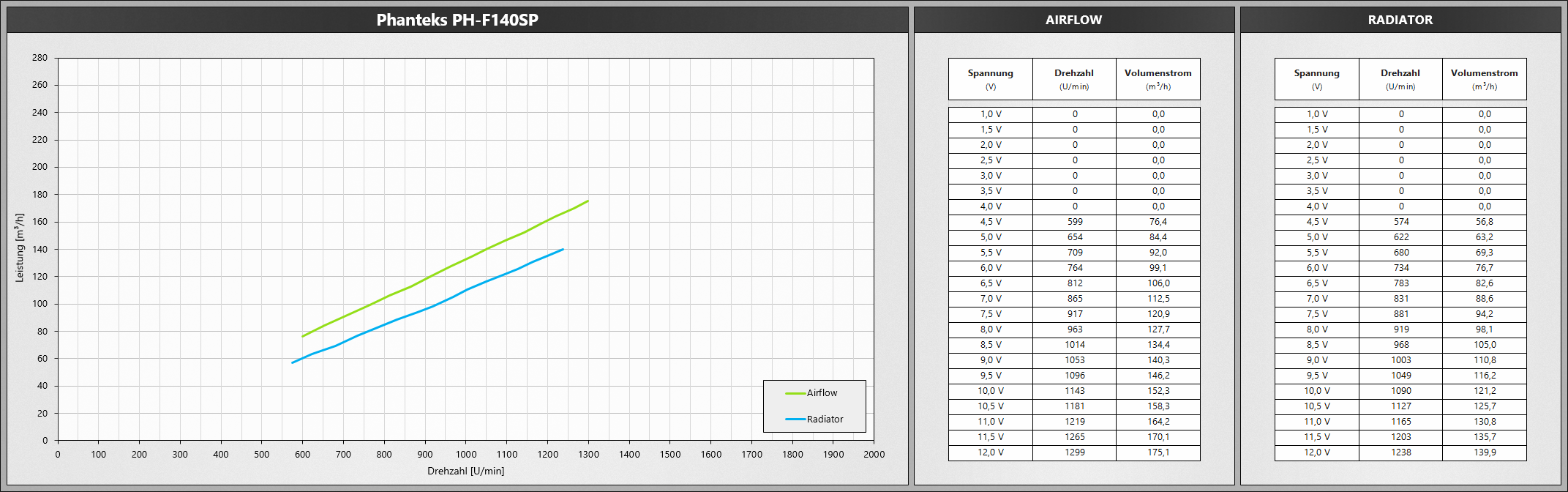 Klicken Sie auf die Grafik für eine größere Ansicht  Name:PhanteksF140SP.png Hits:652 Größe:470,8 KB ID:1074780