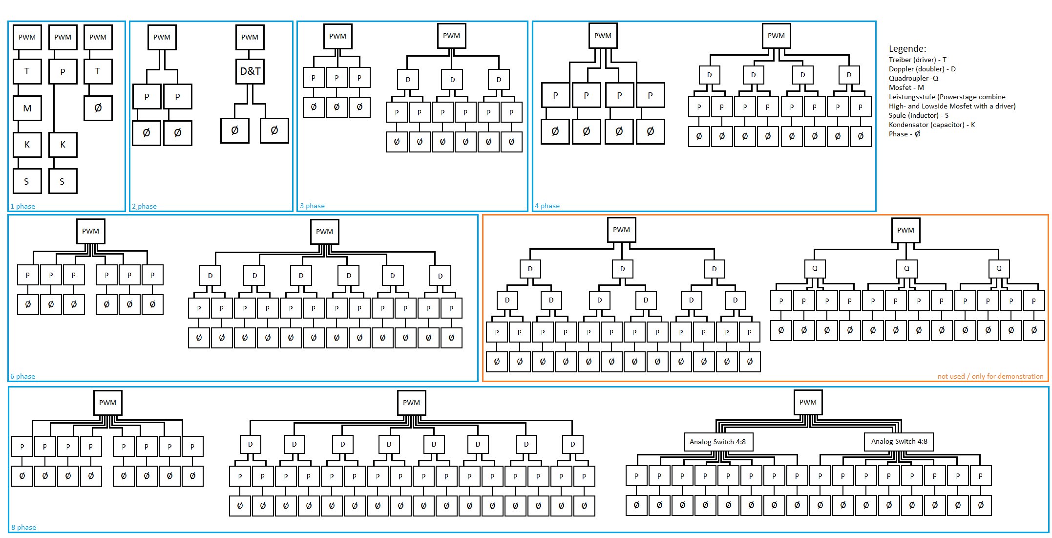 Klicken Sie auf die Grafik für eine größere Ansicht  Name:Phasen Architektur.png Hits:2405 Größe:54,4 KB ID:766651