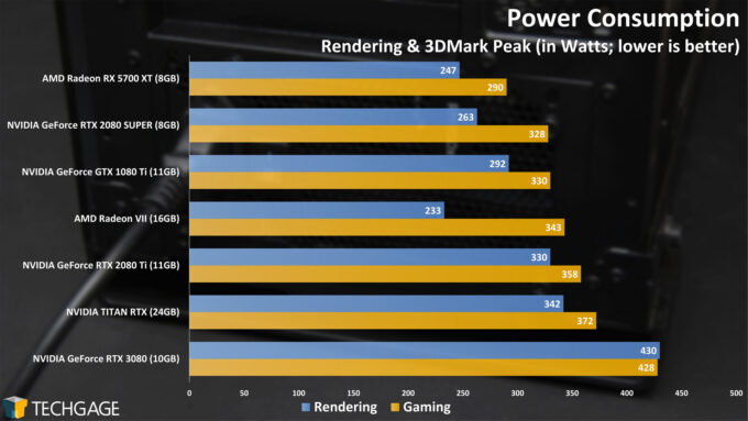Power-Consumption-NVIDIA-GeForce-RTX-3080-680x383.jpg