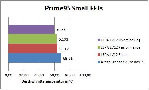 prime-95-vergleichsdiagramm-jpg.812543