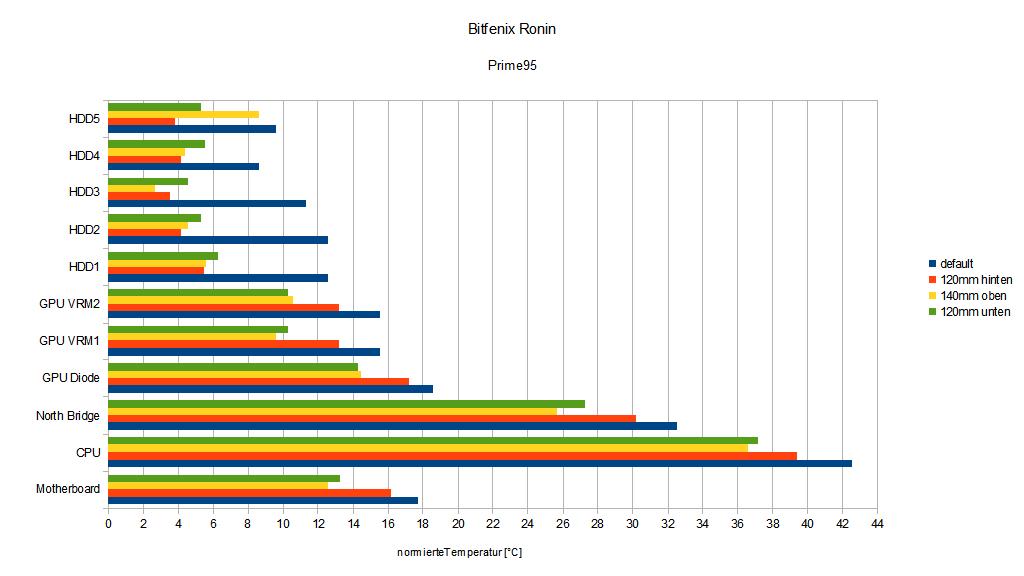 Klicken Sie auf die Grafik für eine größere Ansicht  Name:Prime95.png Hits:1205 Größe:13,9 KB ID:703523