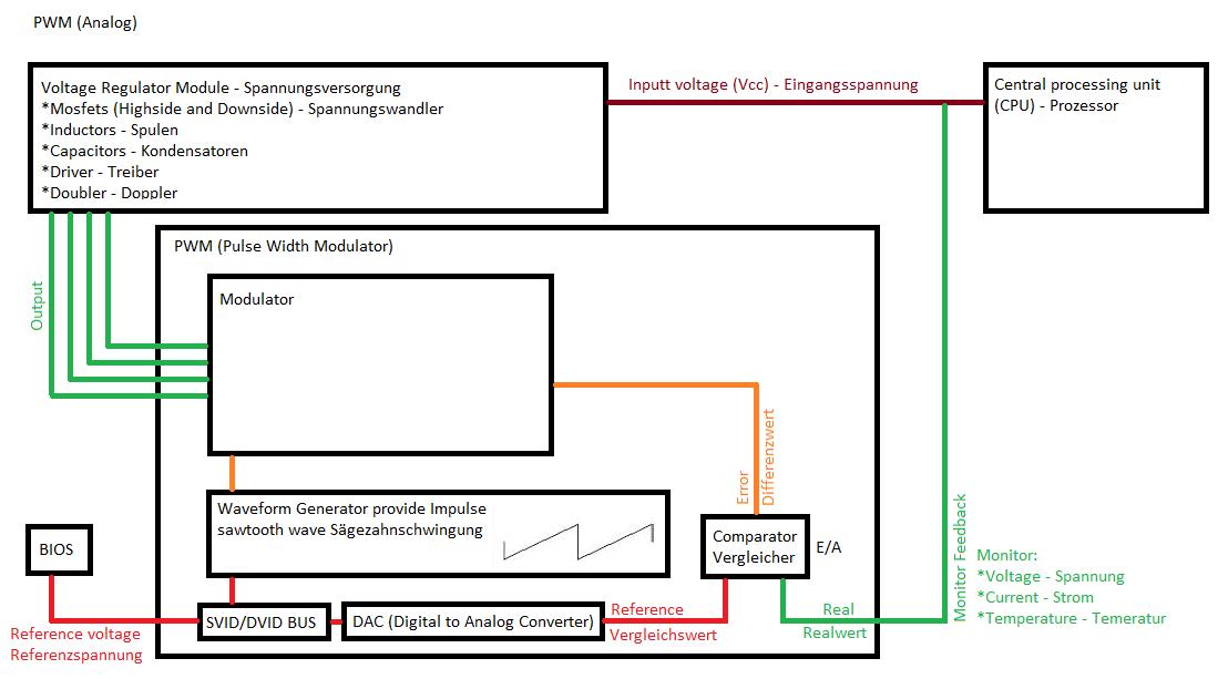 Klicken Sie auf die Grafik für eine größere Ansicht  Name:PWM (analog).png Hits:1281 Größe:39,3 KB ID:766642
