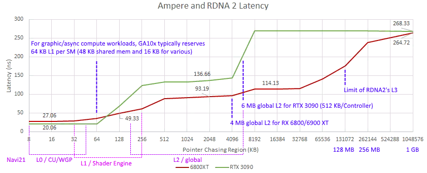 rdna2_ampere_cache_latencies.png