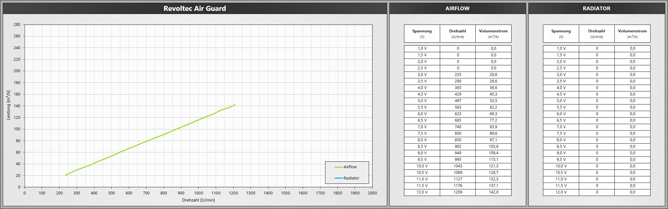 Klicken Sie auf die Grafik für eine größere Ansicht  Name:Revoltec Air Guard.png Hits:650 Größe:466,5 KB ID:1074784
