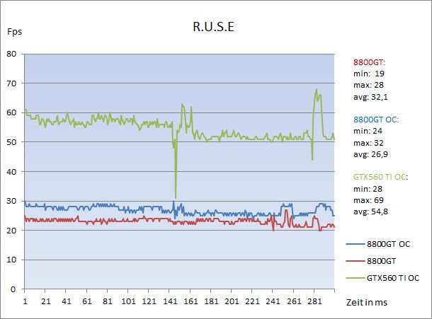 Ruse Diagramm Results.jpg