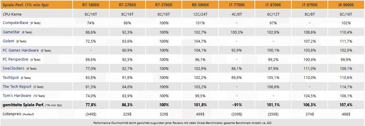 Kaufberatung i7 9700k vs i7 8700k vs Ryzen 3700x