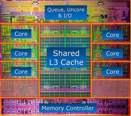 [Sammelthread] Intel Sandy Bridge (N/E) - Sockel 1155/2011-sandy_e_die_shot_beschreibung.jpg