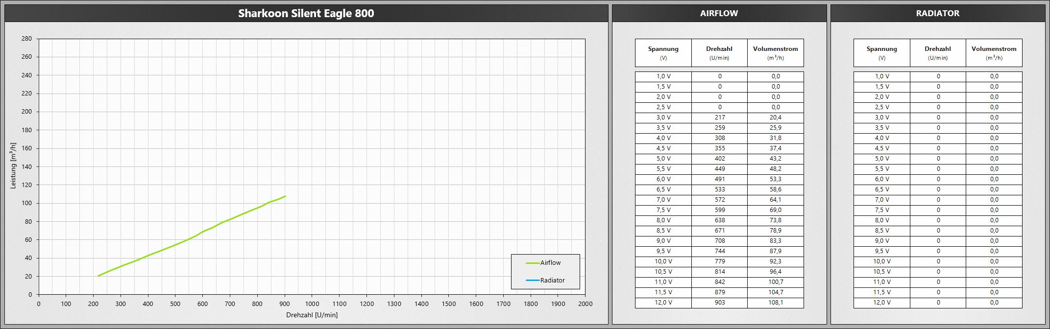 Klicken Sie auf die Grafik für eine größere Ansicht  Name:SharkoonSilentEagle800.png Hits:650 Größe:466,7 KB ID:1074786