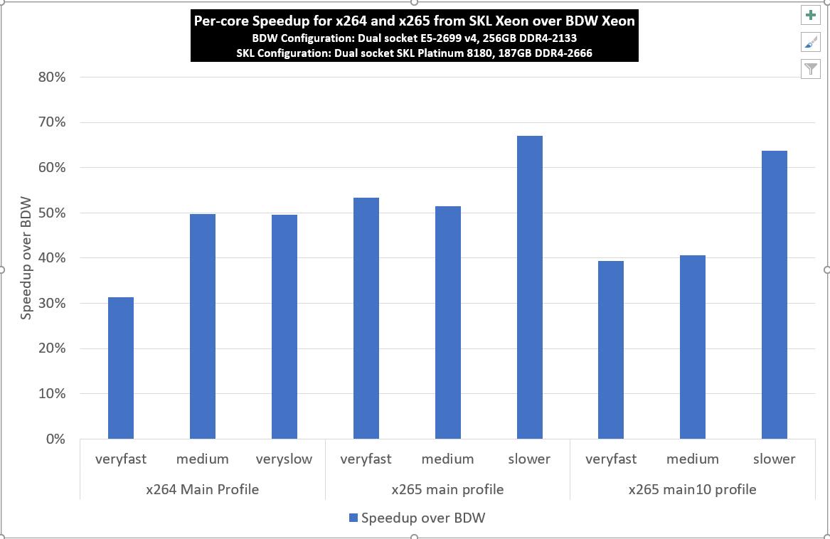 Klicken Sie auf die Grafik für eine größere Ansicht  Name:skl_vs_bdw_speedup.png Hits:72 Größe:48,3 KB ID:986463