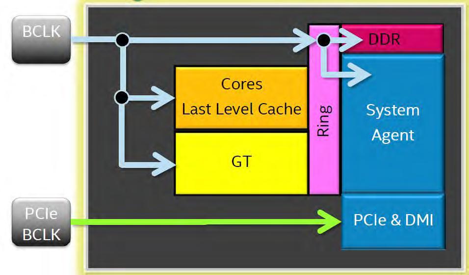 [Guide] Intel Skylake Overclocking Anleitung 6600K 6700K-skylake_dmi.png