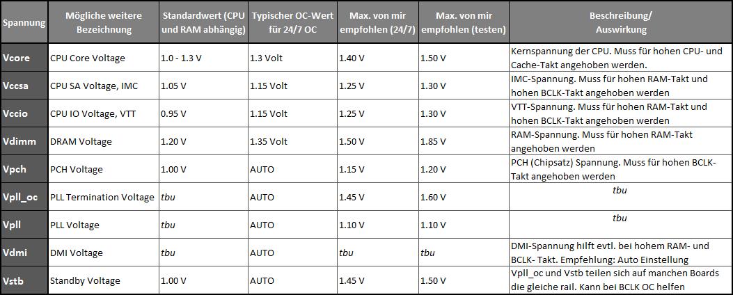 [Guide] Intel Skylake Overclocking Anleitung 6600K 6700K-skylake_voltages.png