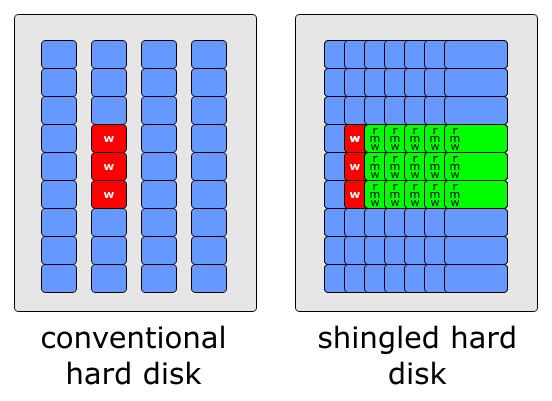 Klicken Sie auf die Grafik für eine größere Ansicht  Name:smr-hdd-technology-2.jpg Hits:244 Größe:56,8 KB ID:991488