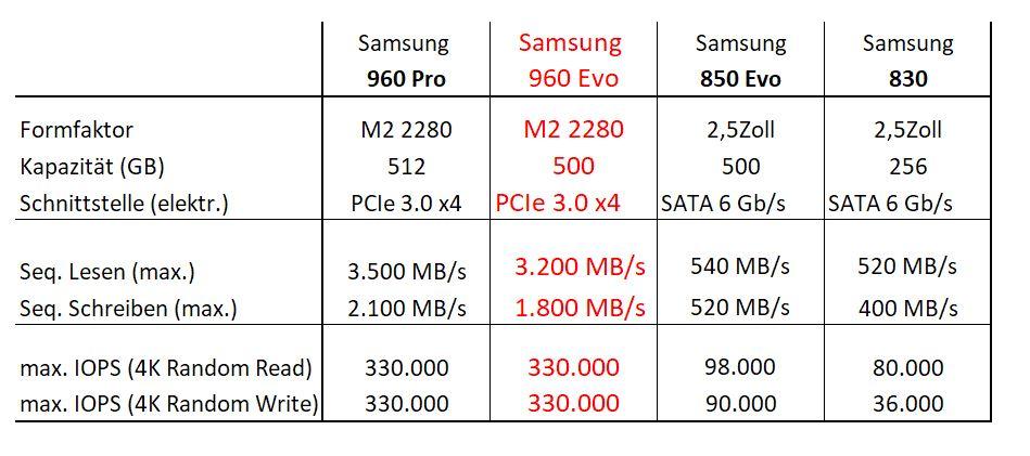 SSD-Vergleich techn Daten.JPG