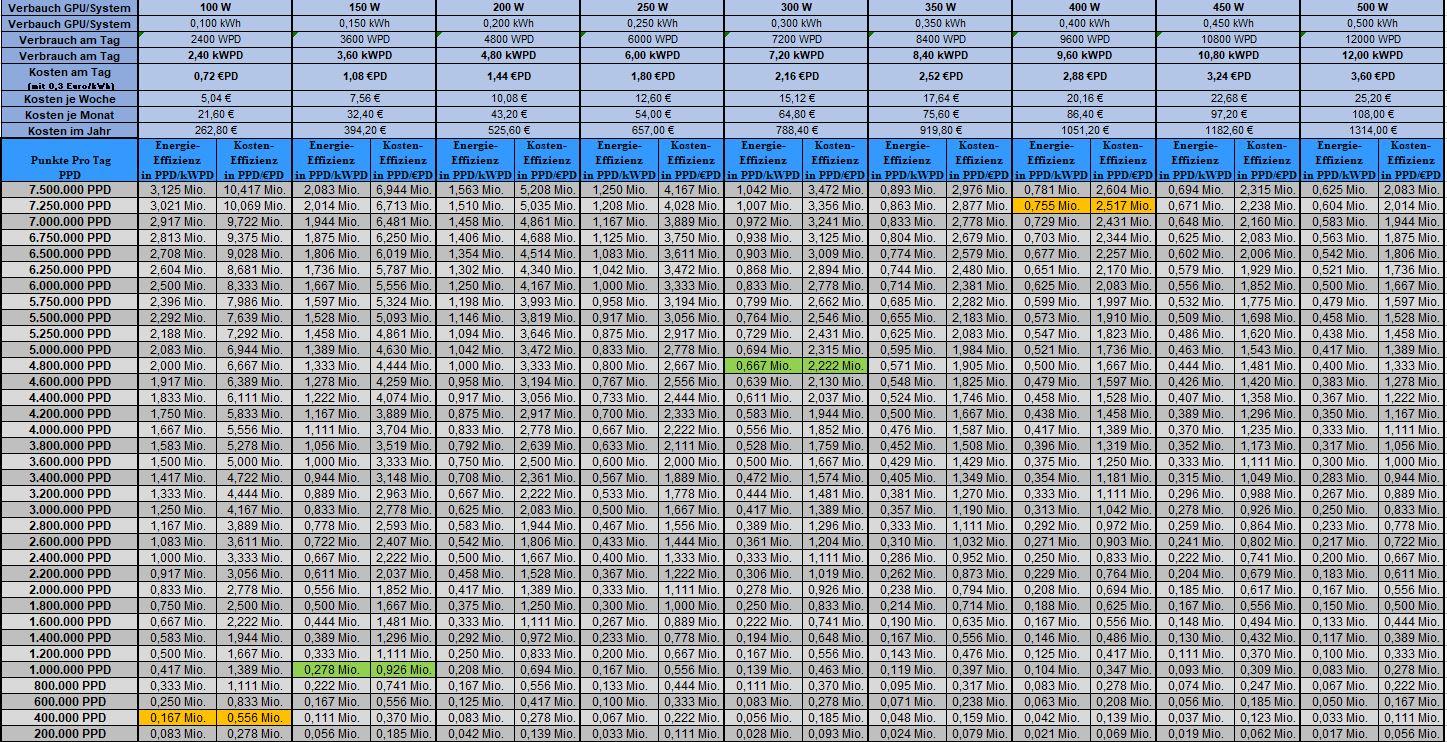 Tabelle_PPD-Effizienz_angepasste Einheiten.JPG