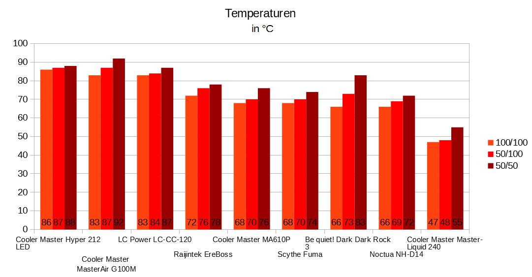 Klicken Sie auf die Grafik für eine größere Ansicht  Name:Temperaturen.png Hits:1978 Größe:26,2 KB ID:988536
