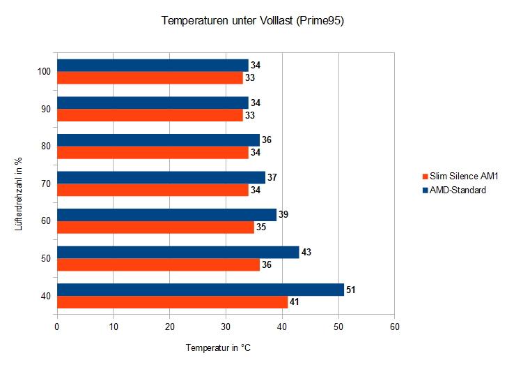 Temperaturen_Vollast_Gelid_Solutions_Slim_Silence_AM1.jpg