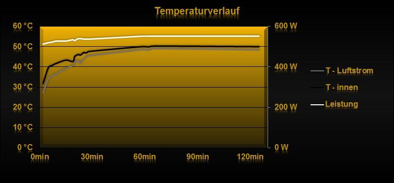 Klicken Sie auf die Grafik für eine größere Ansicht  Name:Temperaturverlauf.jpg Hits:1435 Größe:53,5 KB ID:649609