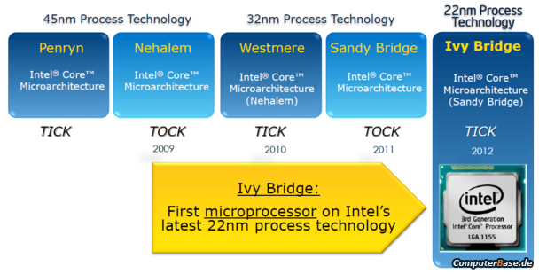 [Sammelthread] Intel Ivy Bridge-ticktockivy.png