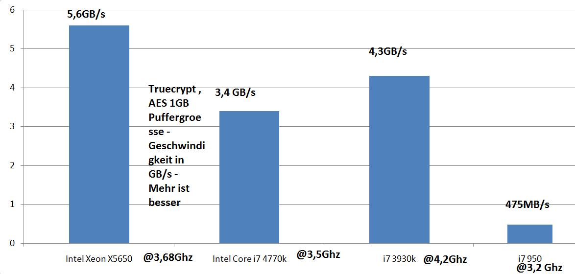 746363d1402426776-review-hat-der-uralt-sockel-1366-eine-chance-gegen-haswell-nehalem-als-cpu-geheimtipp-truecrypt10062014.png