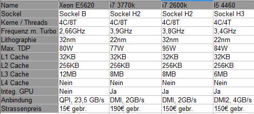 852805d1443549760-review-fast-ein-i7-3770k-fuer-20-alt-gegen-neu-westmere-cpu-aus-2008-eine-chance-gegen-aktuelle-vergl.png