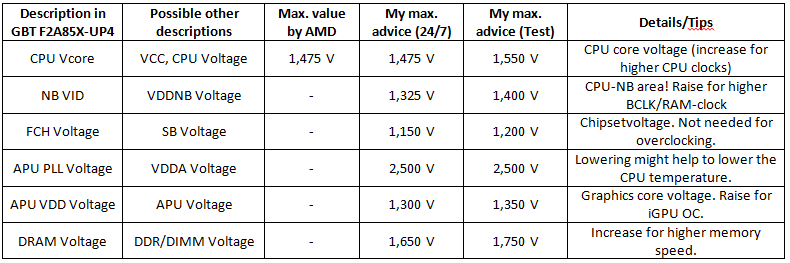 [OC-Guide] AMD Trinity - Unleash the power of A10-5800K on GIGABYTE F2A85X-UP4-voltages.png