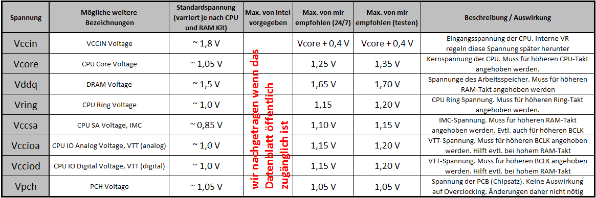 Intel Core i7 4770K Maximale Spannung!